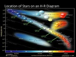 Main Sequence Star Chart Star Characteristics