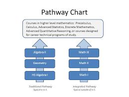 Pathway Chart Algebra Ii Geometry Hs Algebra I Math Iii Math