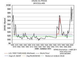Crude Oil Per Barrel Chart History And Analysis Crude Oil Prices