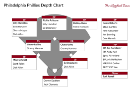 The Pyramid Rating Systems All Time Philadelphia Phillies