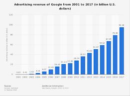 Microsoft Profit 2015 Google Ad Revenue 2001 2017 Statista