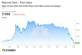 Natural Gas Price Chart Natural Gas Prices Plunge 14 Percent In A Second Wild Day