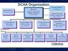 Dcaa Organization Chart Small Business Conference San Diego Regional Innovation
