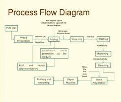 Water Flow Conversion Chart Methodology Of Water Pollution In Flow Chart Brainly In