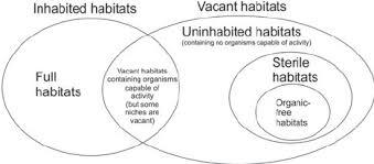 Earth Moon Venn Diagram A Venn Diagram Depicting The Relationship Of Habitat Types