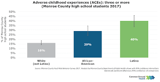 Aces Charting System Adverse Childhood Experiences Aces