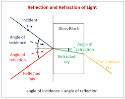reflection and refraction practicals