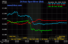 Silver Prices Today 24 Hour Spot Chart Kitco Silver