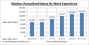 architectural engineering salary. Project Manager Salary By Work Experience Architectural Engineering A