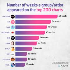 Spotify Charts 2017 The Bboom Bboom Of K Pop In The Philippines