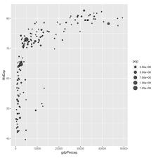 Bubble Plot The R Graph Gallery