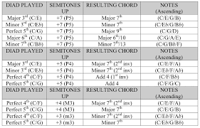 Harmony Notes Chart Transposition And Chord Charts Intervals To Semitones