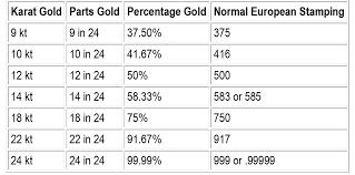 Gold Kt Chart What Is A Karat Honeycomb Mining Ltd