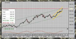 Xau Xag Chart Gold Global Perspective Gold Silver Open Interest