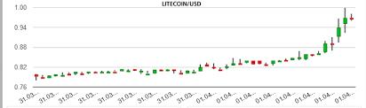 Litecoin Alternative To Bitcoin Rallies To 1usd