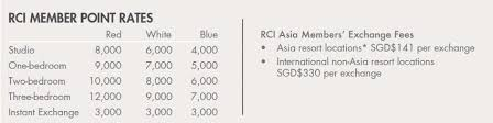 Rci Points Chart Rci Exchange Program Club Wyndham Asia