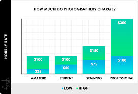Photographer Chart 032 Fash How Much Do Photographers Charge Chart Template