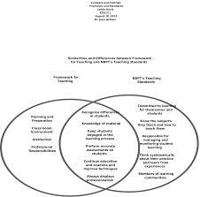 Similarities Between Islam And Christianity Venn Diagram Christianity Vs Buddhism Venn Diagram Wiring Diagram