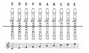 Recorder Notes Chart Recorder Note With Numbers Notes Recorder Recorder Music