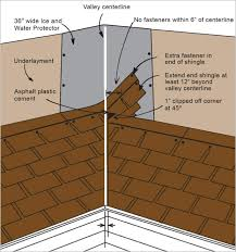 architectural shingles installation. As Shingles Are Installed On The Adjoining Roof Area, End Of Each Course Is Trimmed (cut) 2\u2033 Back Valley Centerline. Architectural Installation