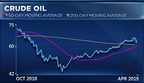 Crude Oil Stock Chart Crude Oil Breaks Longest Win Streak In 4 Years But Charts