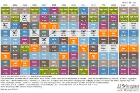 Annual Returns by Asset Class - The Big Picture & Table Adamdwight.com