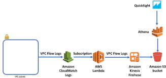 Analyzing Vpc Flow Logs With Amazon Kinesis Firehose Amazon