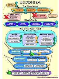 Taoism Life Chart Buddhism Chart Buddhism Buddhist Wisdom Buddhist Philosophy