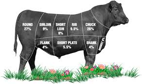 Cow Parts Chart Beef Cuts Chart December 2019 What You Needed To Know