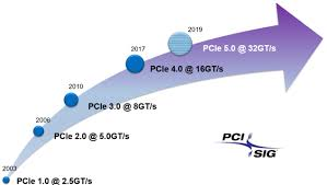 pci express 4 0 pcie gen4 microsemi the pci sig® the organization responsible for the pci express® pcie® standard released the pci express base specification revision 4 0 version 1 0 in