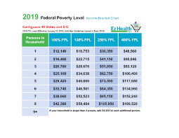2019 Federal Poverty Level Chart Pdf Index Of Wp Content Uploads 2018 07