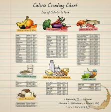 Calorie Chart For All Food Groups Calorie Chart For Each Food Group Calorie Chart Calorie