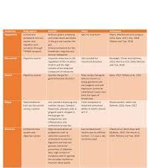 Herbal Tea Chart Benefits Of Herbal Teas The Todd Way