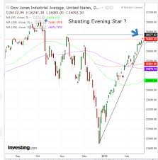 Dow Futures Daily Chart Chart Of The Day Is The Dow Headed To 25 000 Investing Com