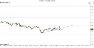 Tick Chart Record Indicator For Mt4 With Indicator Download