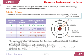 Structure Of Atom Learnhive Icse Grade 8 Chemistry Structure Of Atoms