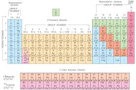 Classification of elements and periodicity in properties - NCERT ...