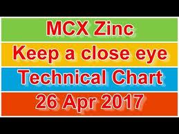Mcx Zinc Keep A Close Eye Technical Chart 26 Apr 2017 Youtube