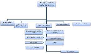 Cag Organisation Chart Regional Training Institute Shilong