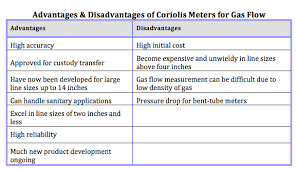 Advantages And Disadvantages Of Natural Gas Part I Pros Cons Of Gas Flowmeters Flow Control Network