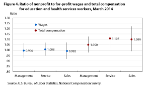 Nonprofit Ceo Salaries Chart Nonprofit Pay And Benefits Estimates From The National