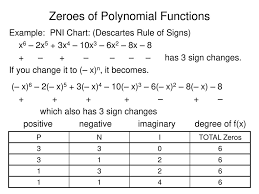 Zeroes Of Polynomial Functions Ppt Download