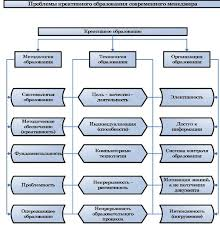 Проблемы менеджмента в россии реферат > добавлена ссылка Проблемы менеджмента в россии реферат