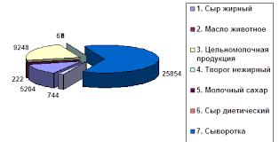 Дипломная работа Ассортиментная политика БОЛЬШАЯ НАУЧНАЯ БИБЛИОТЕКА Для наглядности представления информации анализ структуры производства по товарным группам изображен на рис 2 1