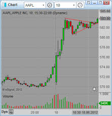 Day Trading Chart Patterns Strategy With Pennant In Aapl