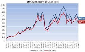 Analyzing Why Bhp Billitons American Depositary Receipts