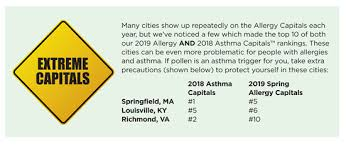 Austin Tx Allergy Chart The 100 Most Challenging Places To Live With Allergies