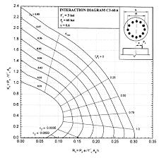 Aci Rebar Bend Chart Reinforced Concrete Design Reinforced Concrete Concrete