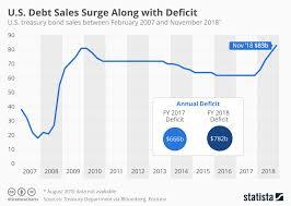 Us Deficit Chart Chart U S Debt Sales Surge Along With Deficit Statista
