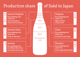 Sake Classification Chart Sake Grade Classifications Sake Culture